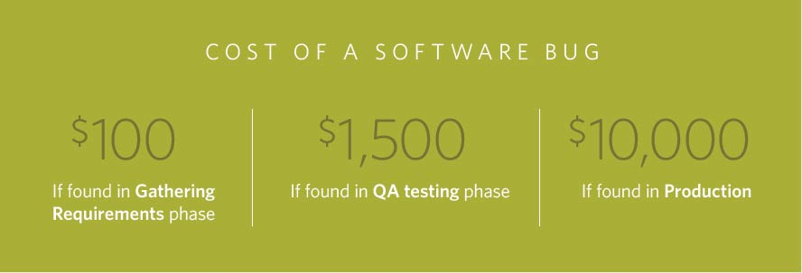 Source: http://blog.celerity.com/the-true-cost-of-a-software-bug
