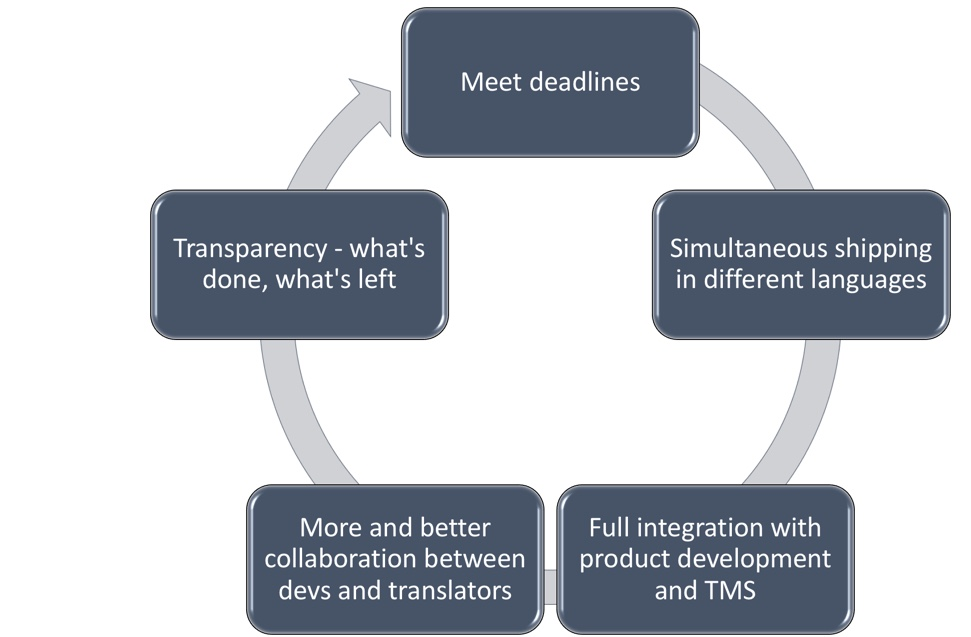 Benefits of continuos localization