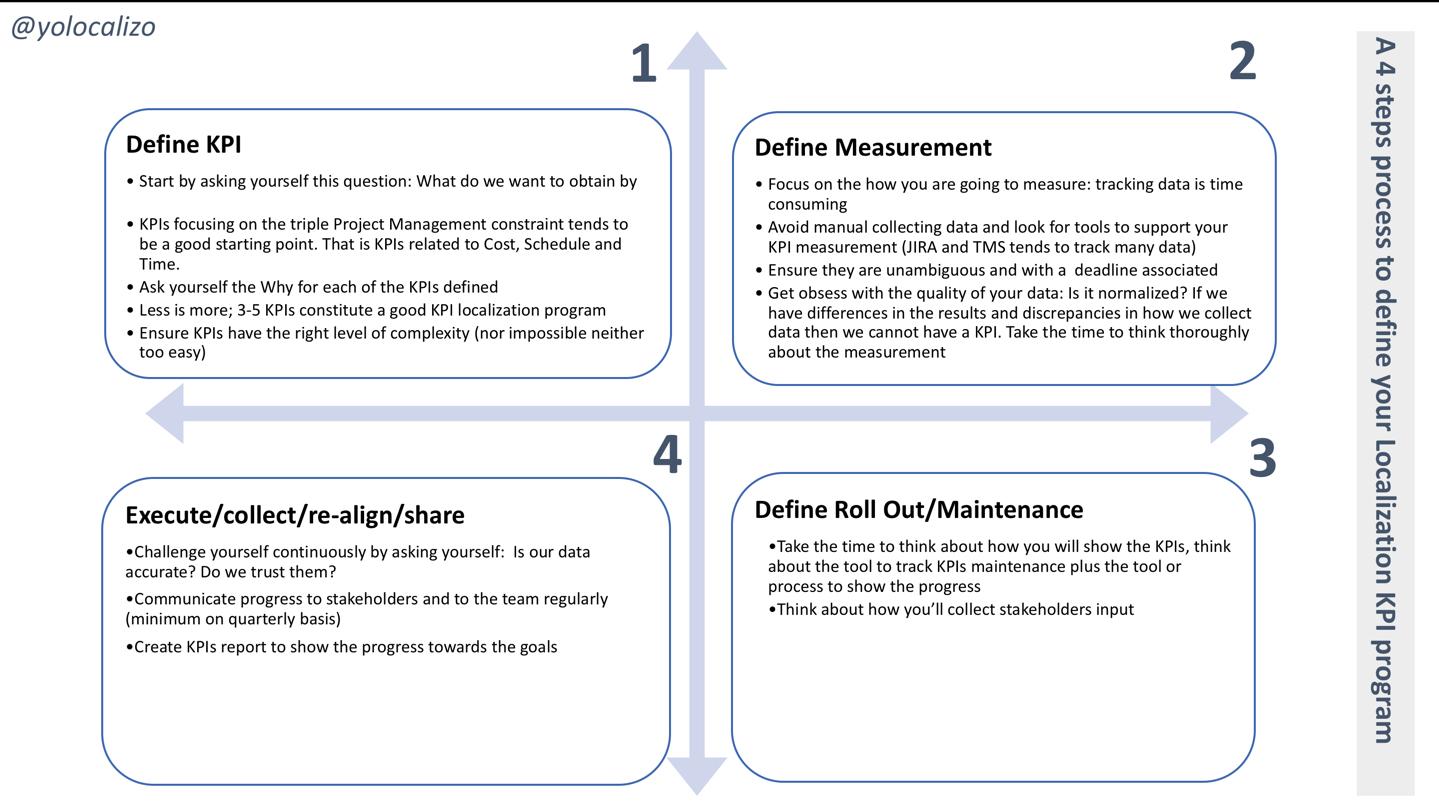 A 4 steps process to define your Localization KPI program   www.yolocalizo.com