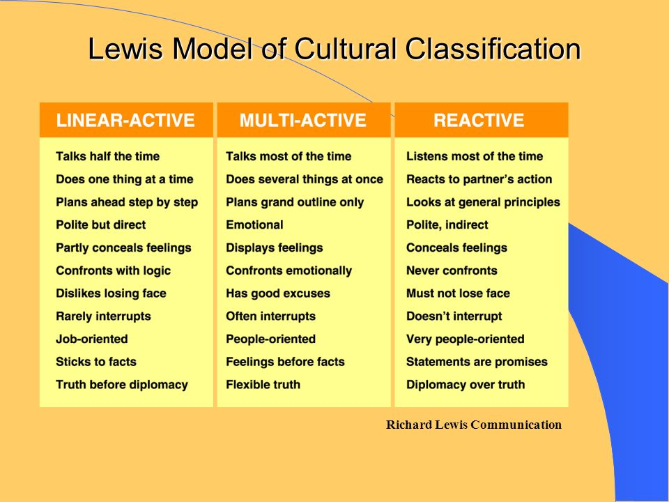 Lewis+Model+of+Cultural+Classification.jpg