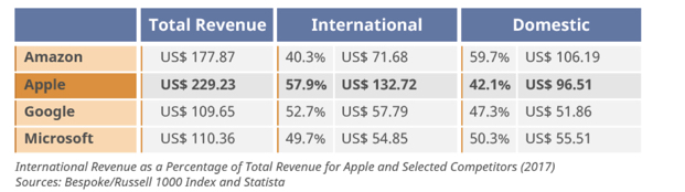 Source: CSA What Your Organization Can Learn from Apple's Trillion Dollar Market Valuation