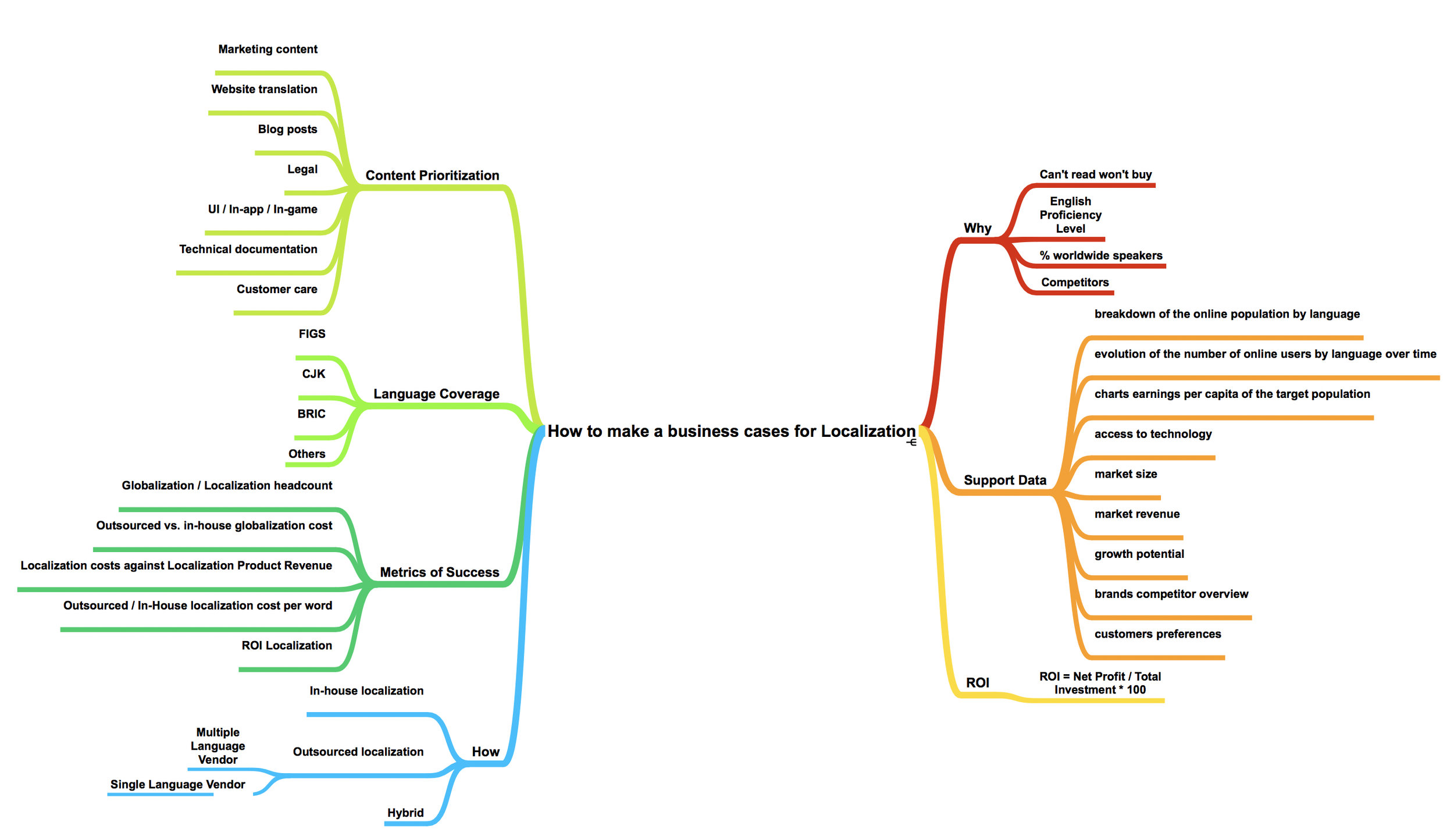 How to make a business cases for Localization @yolocalizo  click to enlarge the model