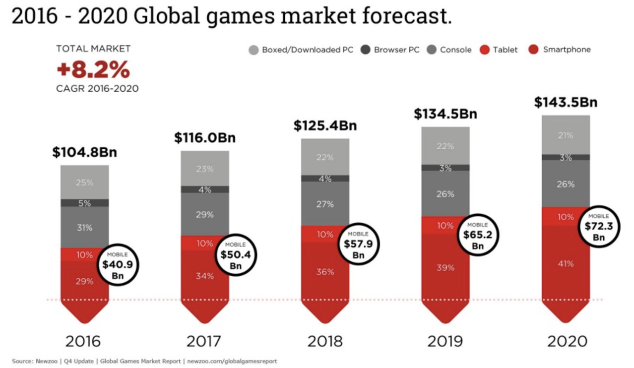 Source: Newzoo. Videogames industry is booming!