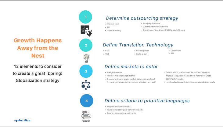 Click  HERE  to download the PDF with 12 elements to consider to creating a great (boring) Globalization strategy