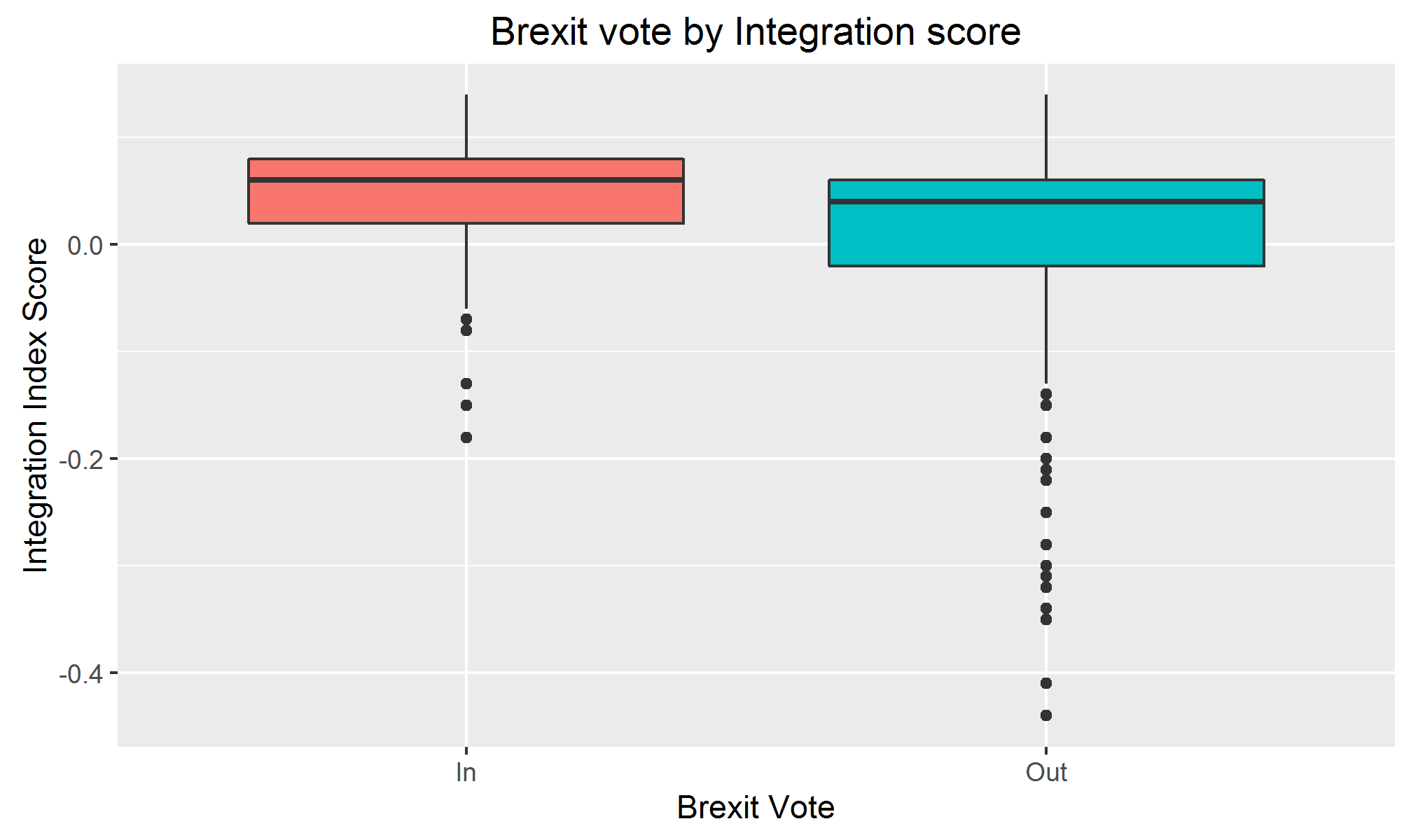 The box-plot shows how the integration scores were distributed between the In and Out votes in the Brexit vote. There is a small but statistically significant difference between the averages of the voting results, showing that more integrated areas were more likely to vote In whereas more segregated areas were more likely to vote Out.