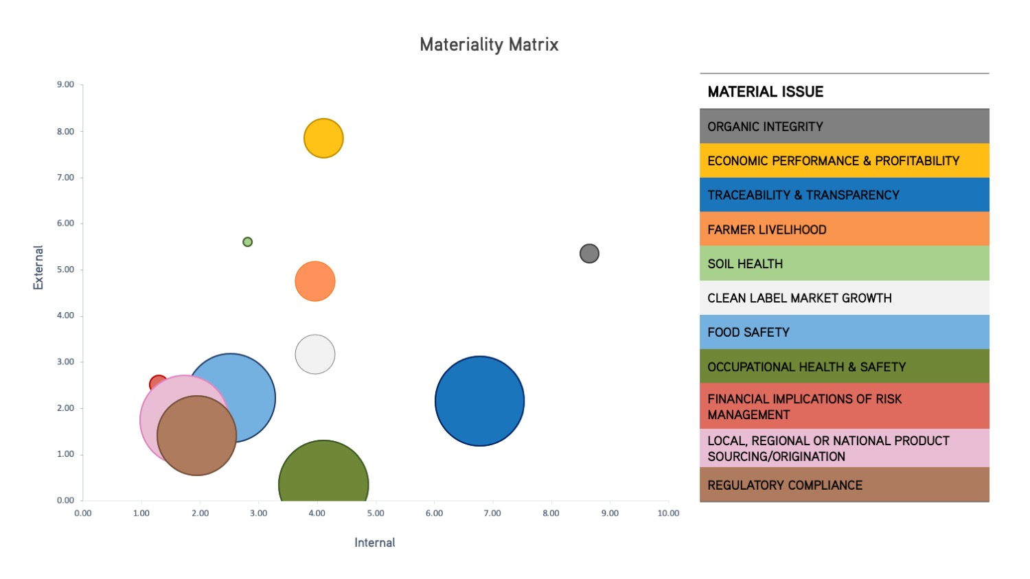 pipeline foods impact materiality matrix.jpg
