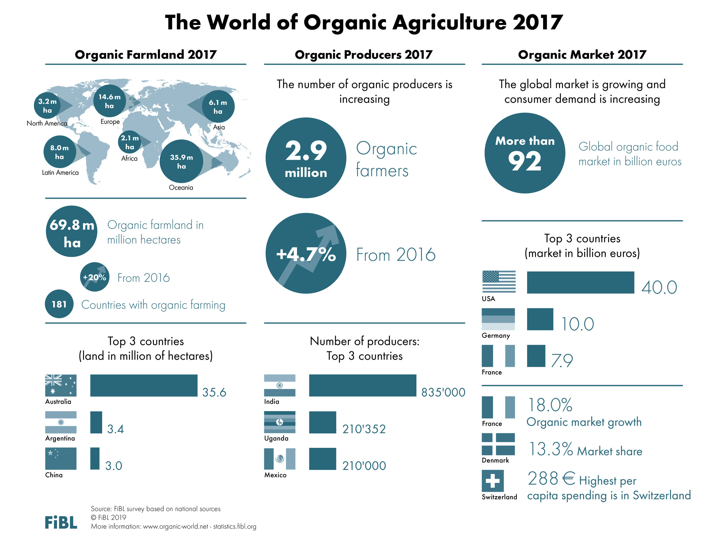 world-organic-agriculture-ifoam