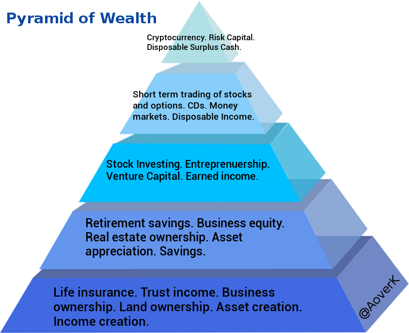 what-is-the-pyramid-of-wealth.png