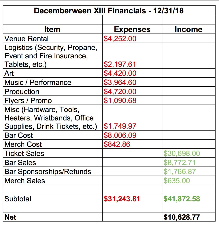 Decemberween 13 Financials.png