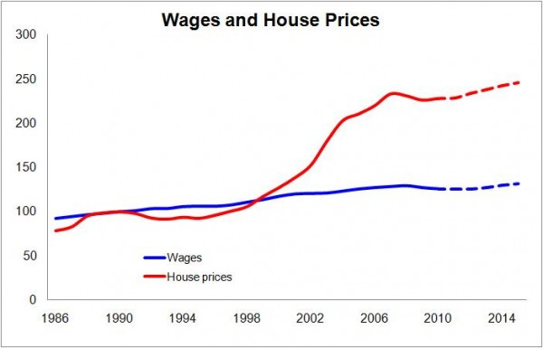 wages-vs-house-prices.jpg