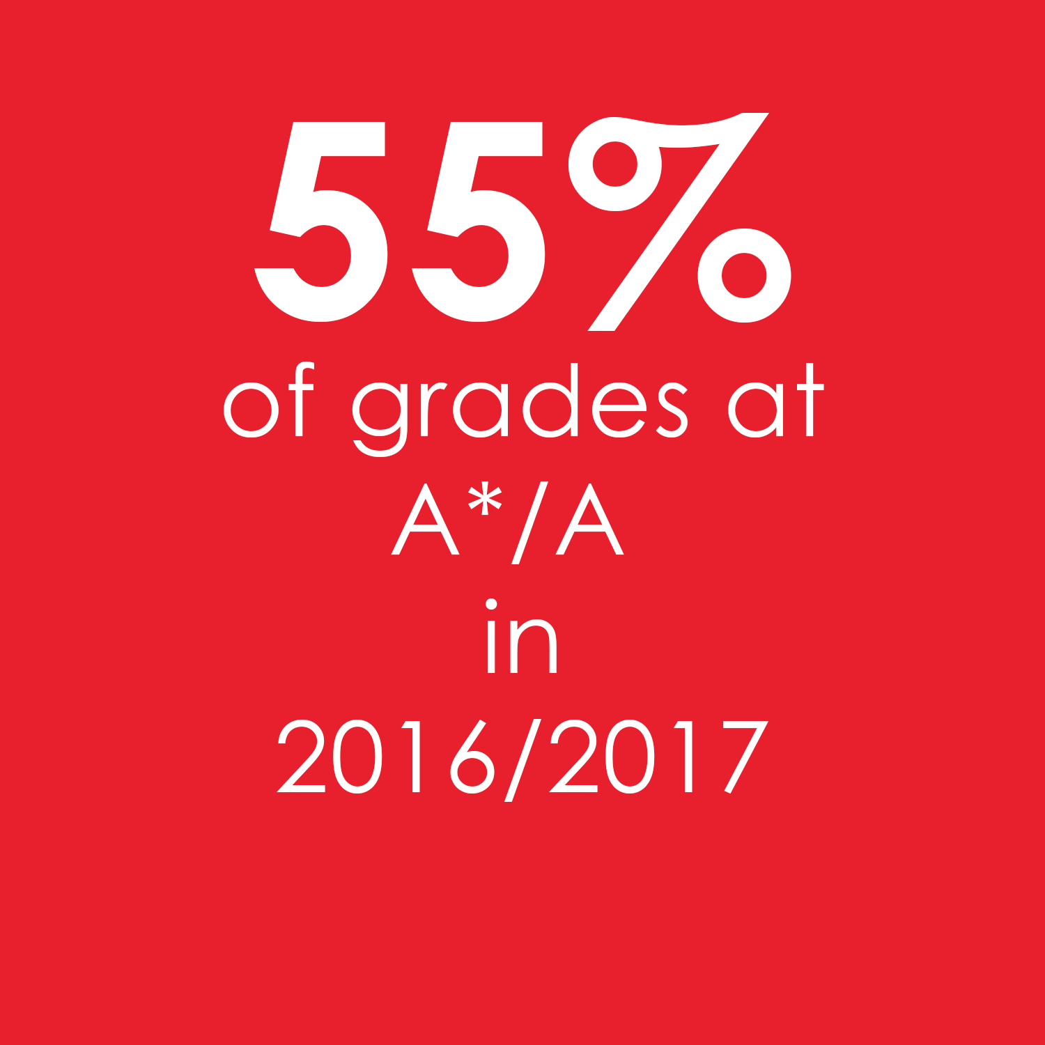 55% of grades at A*/A in 16/17