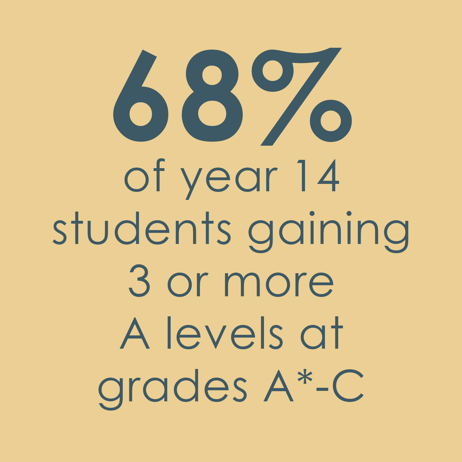 68% of year 14 students gaining 3 or more A levels at grades A*-C