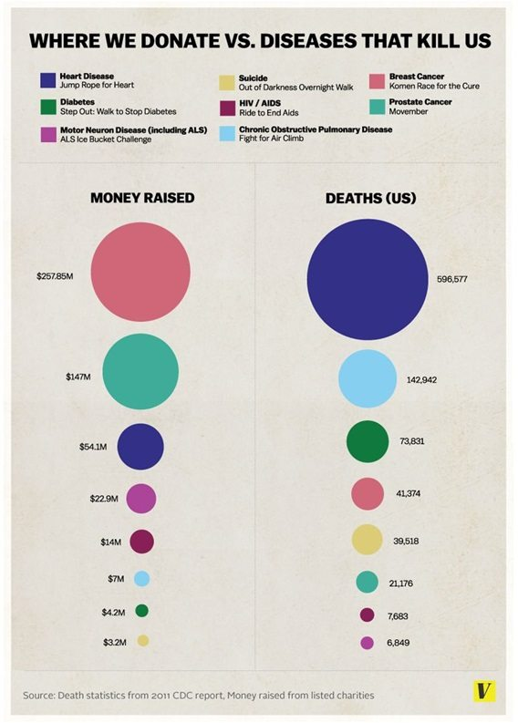 https://nonprofitquarterly.org/2014/09/05/infographic-compares-donations-to-disease-and-finds-big-disparities/