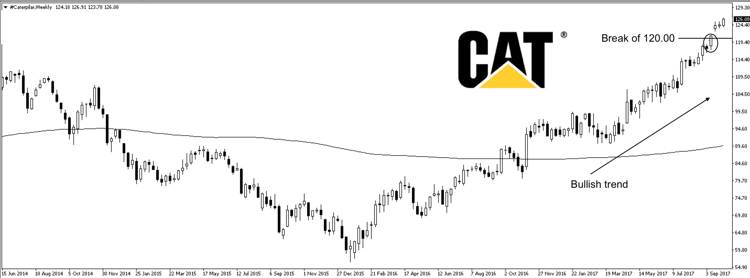 Caterpillar Buy- 5:10:2017.png