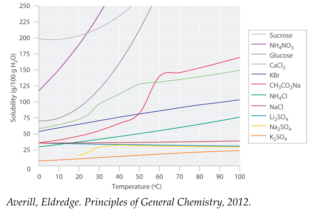 Figure 1.10 Solubilities of Several Inorganic and Organic Solids in Water as a Function of Temperature