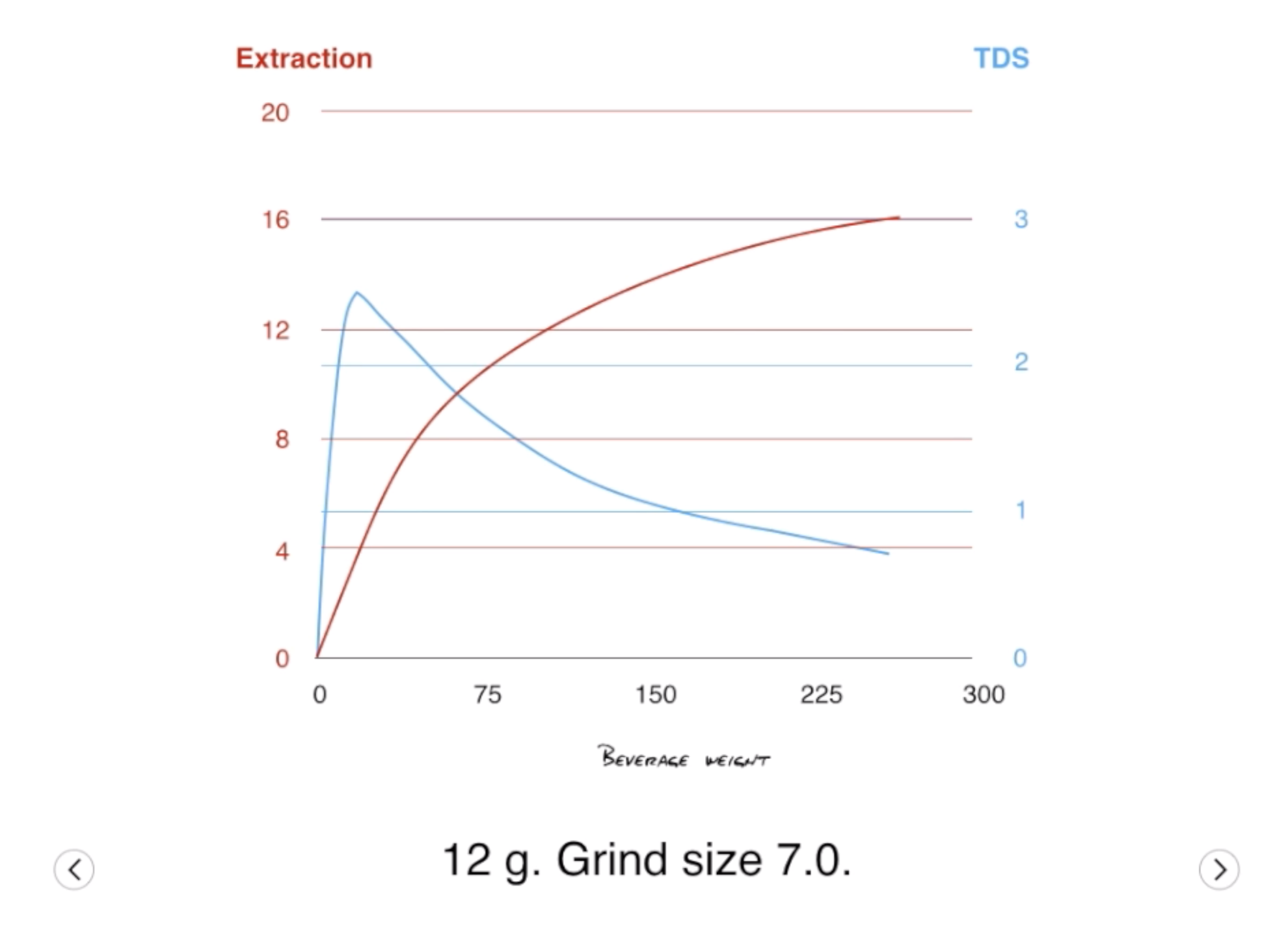 Changing the grind size in drip coffee