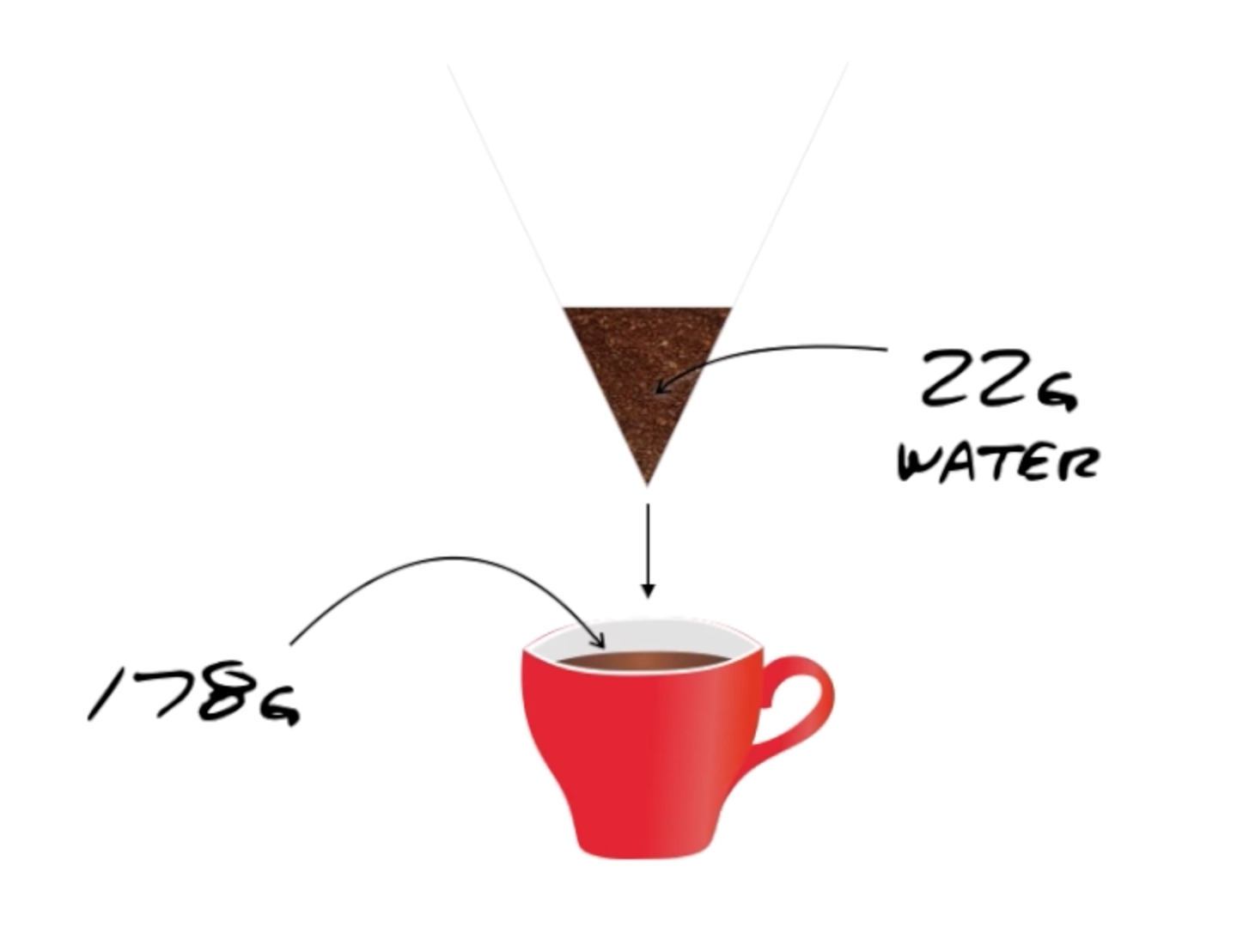 Understanding coffee ratios