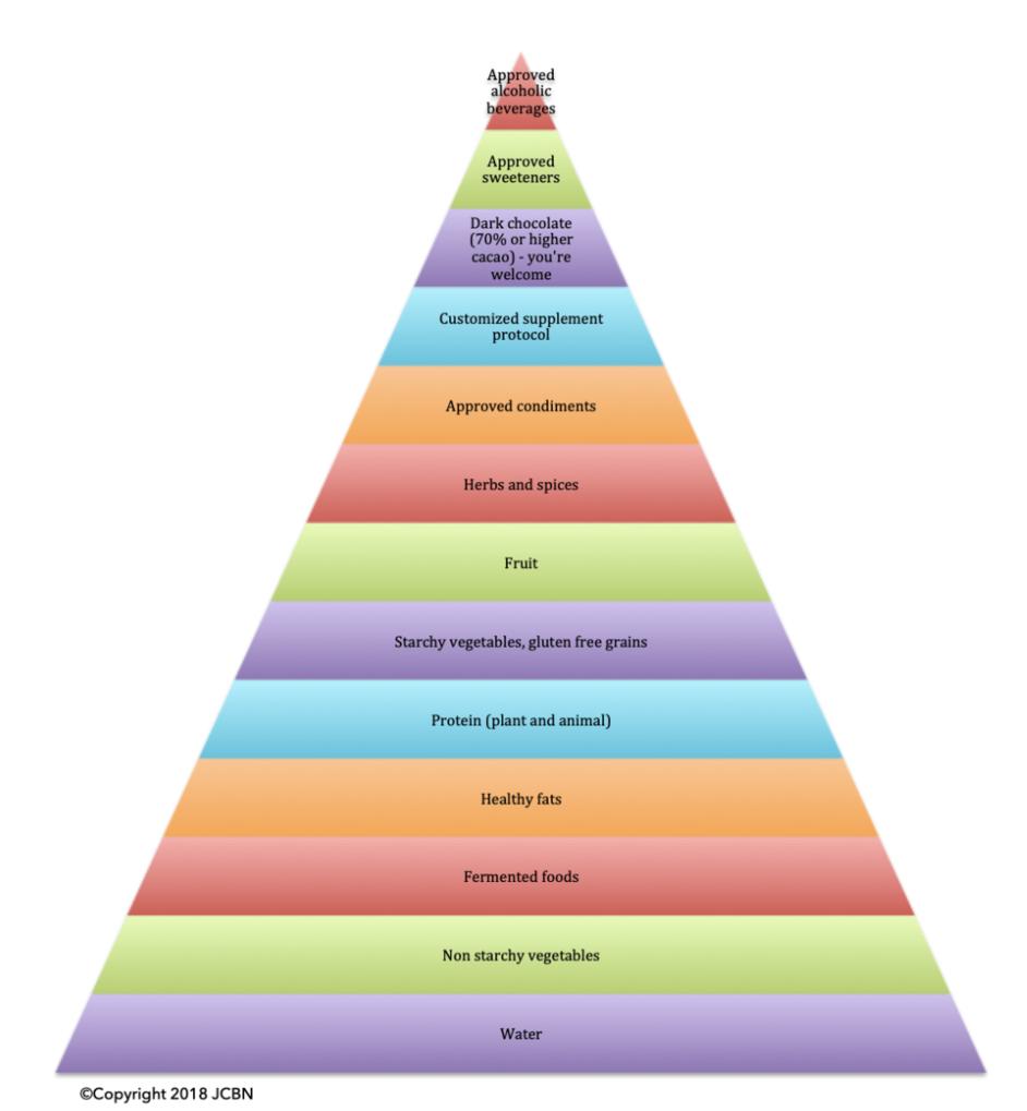 Jennifer Caryn Brand Nutrition, Food Pyramid