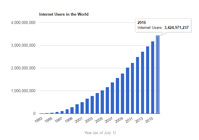 internet users in the world by 2016 graph
