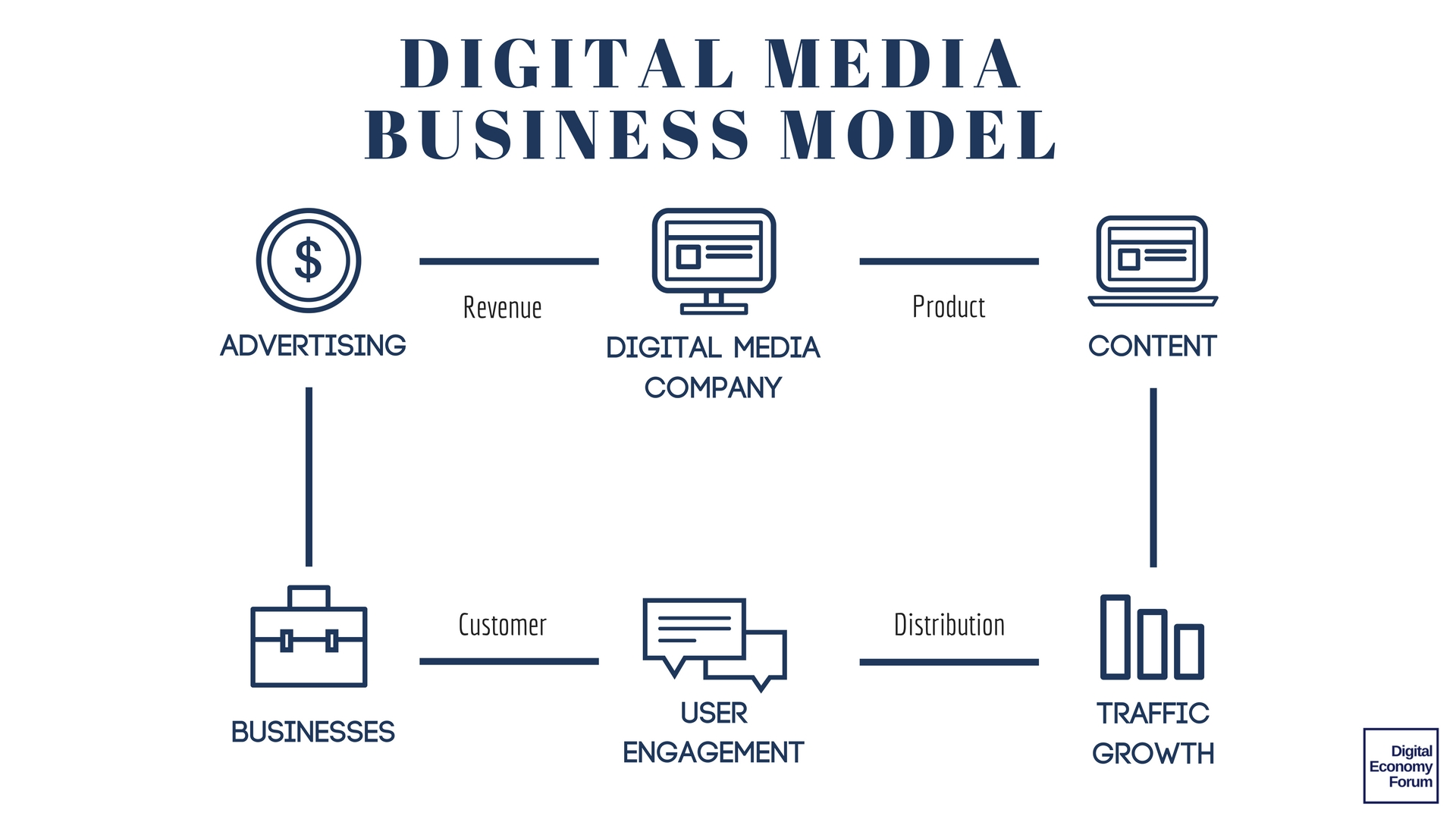 digital media business model