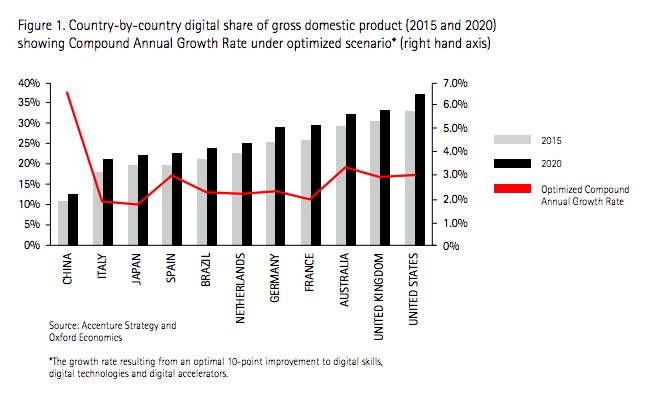 digital share of GDP