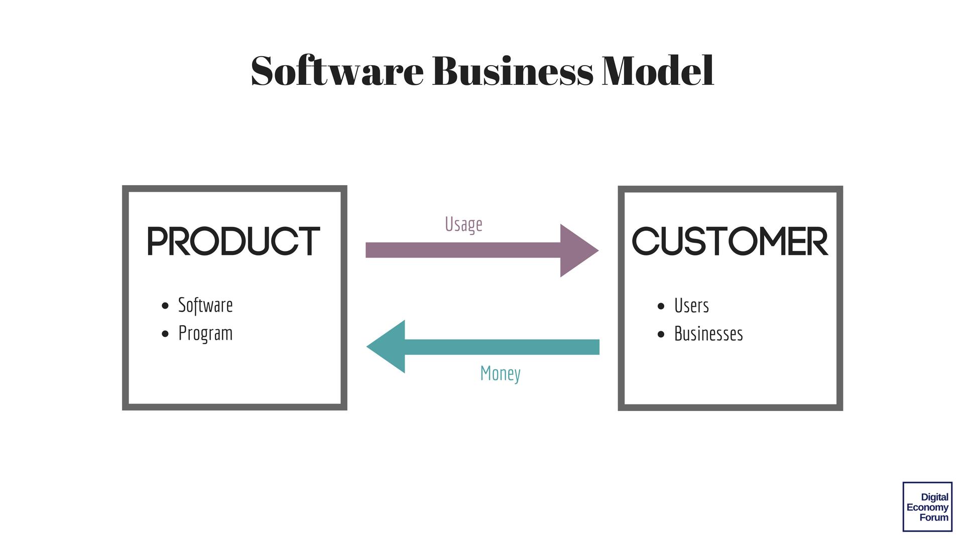 software business model