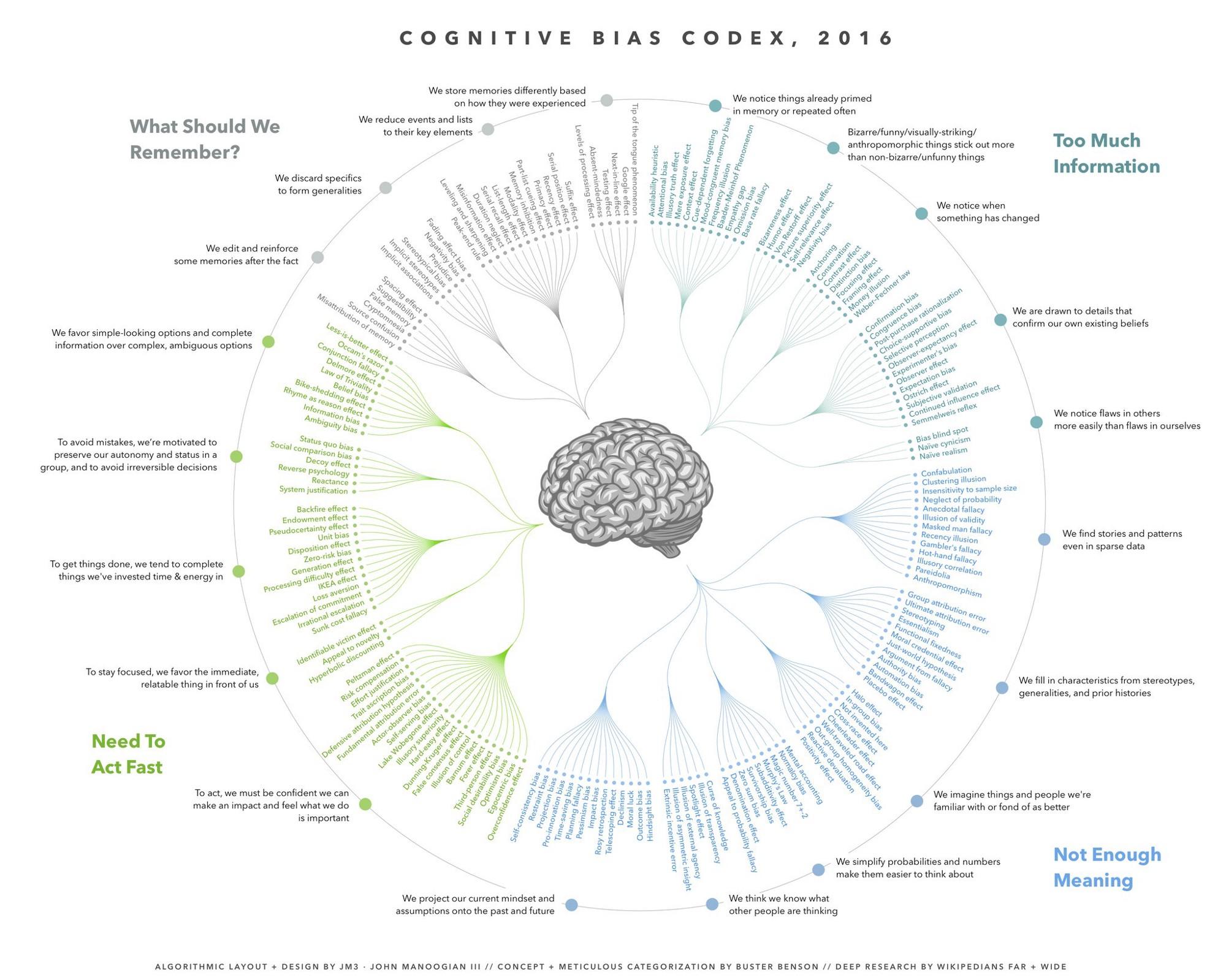 cognitive bias codex.jpeg