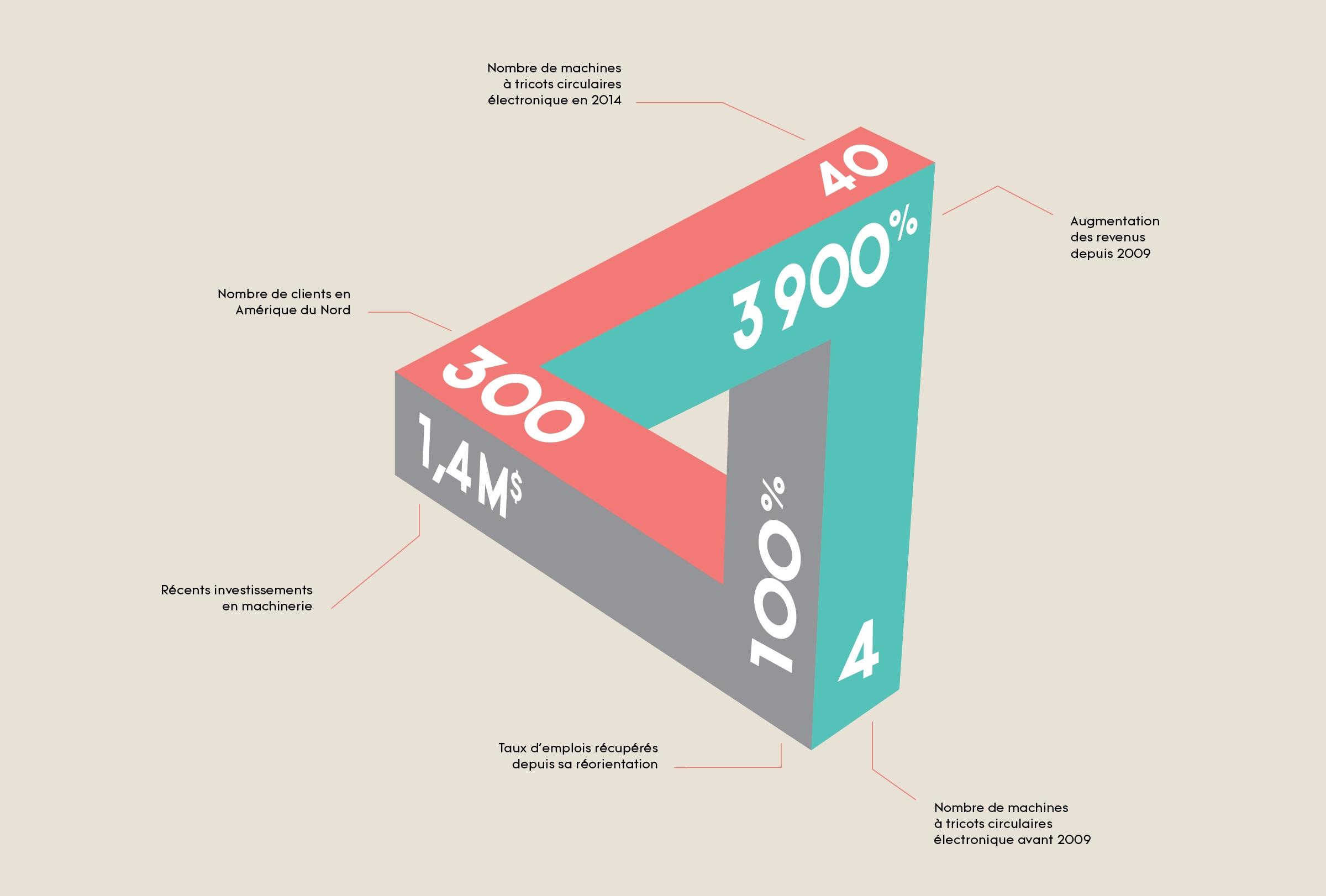 Tricot Maximes_statistiques en vrac.jpg