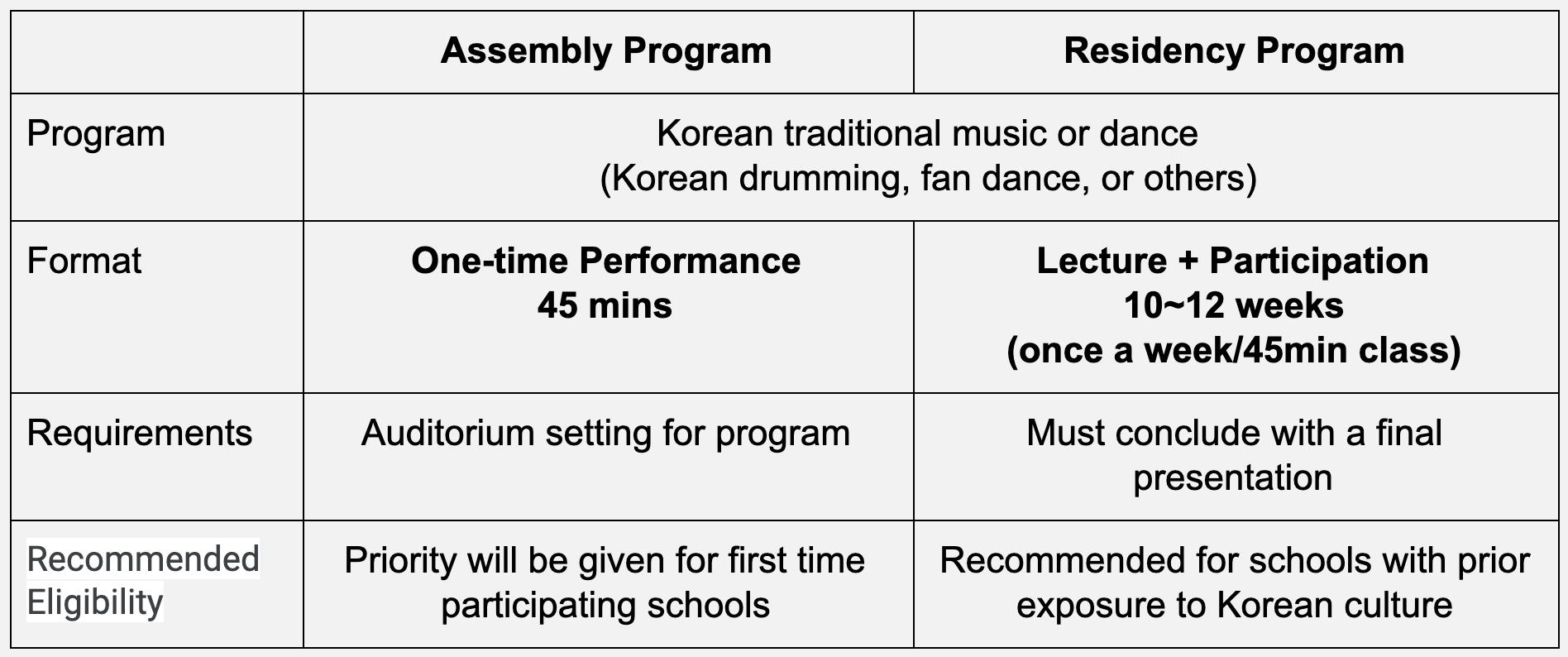 2019-2020 Spotlight Korea: Exploring Korean Music and Dance
