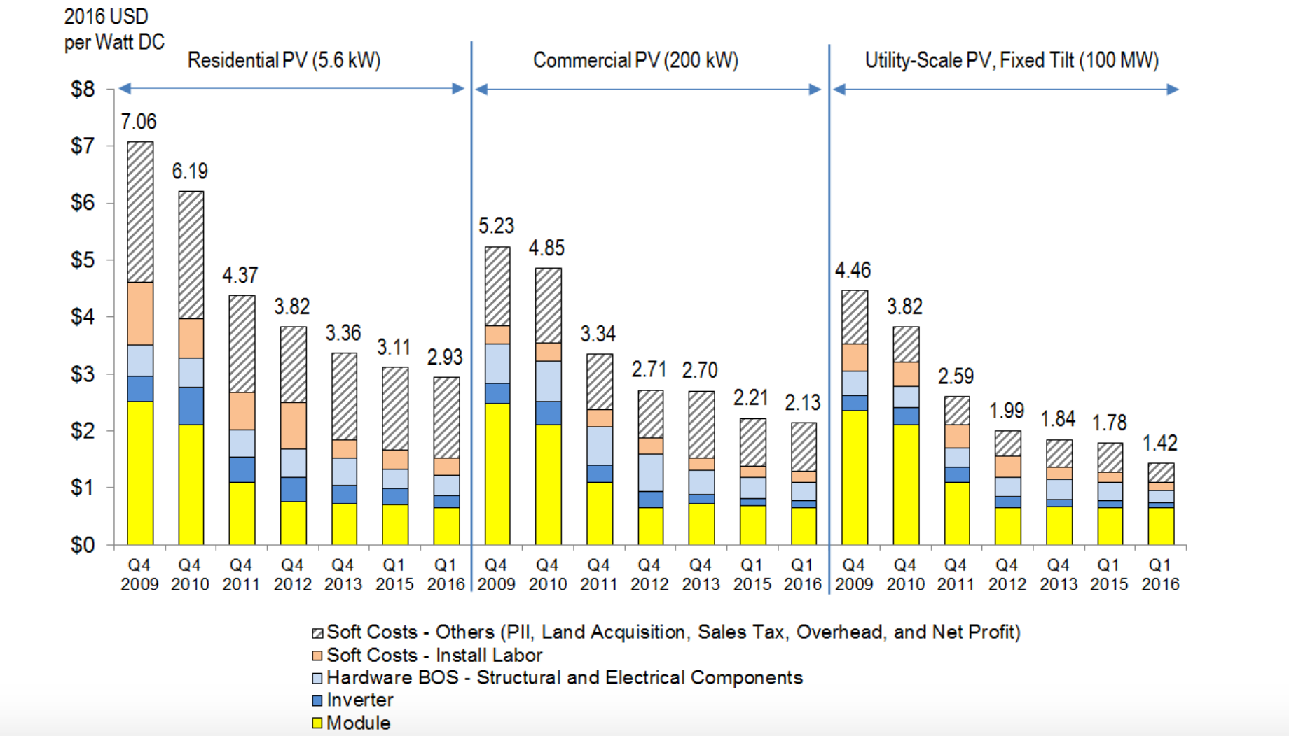 (Source: National Renewable Energy Laboratory)