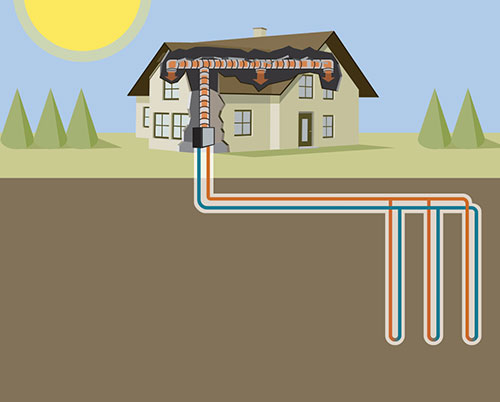 A closed-loop geothermal heating system.  (Source: ClimateMaster)