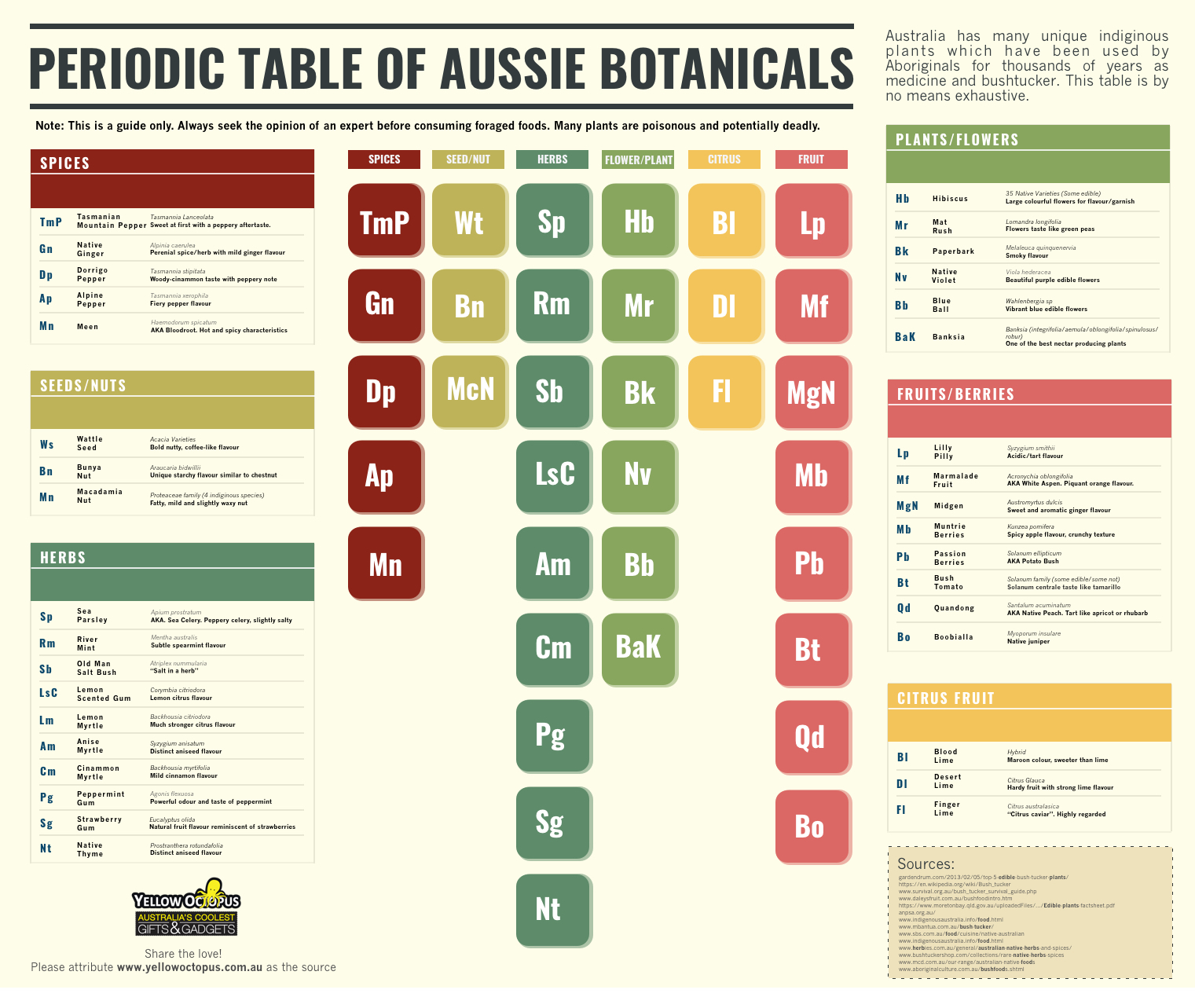 Periodic Table of Aussie Gin Botanicals by Yellow  . Click to expand.
