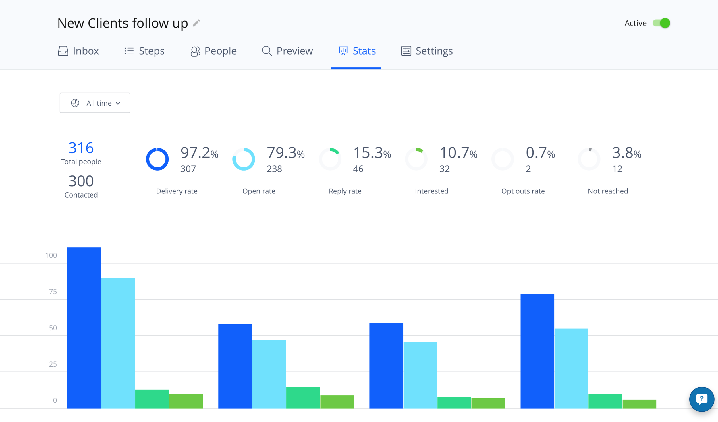Opens & Clicks Tracking - Get comprehensive statistics on performance metrics like Deliveries, Opens and Clicks for every email in a sequence along with insight into the overall performance of your campaign.