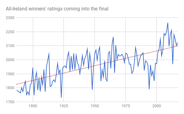 How good does a team have to be to win an All-Ireland? Every team's rating coming into their winning All-Ireland final match was gathered, and compared. The average All-Ireland winner has a score of 1963 prior to the match, and the median rating of an All-Ireland winner is only slightly higher, at 1968. The highest ever was Kilkenny in 2009, with a pre-match rating of 2264, and the lowest rating was Galway in 1923, with a rating of only 1730; 20 below the tier one average! For reference, of the 2017 teams, only four finished the year with ratings above the median: Galway, Waterford, Tipperary and Kilkenny. Cork and Clare also had ratings roughly equal to the average.