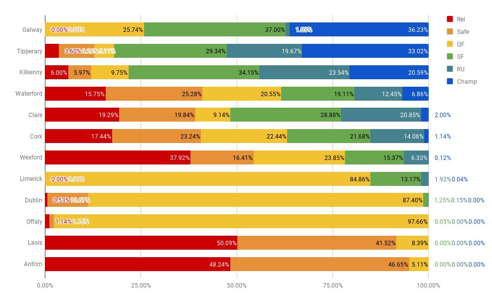Latest league performance predictions