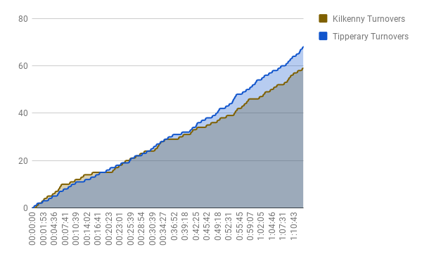 Turnovers over time.png