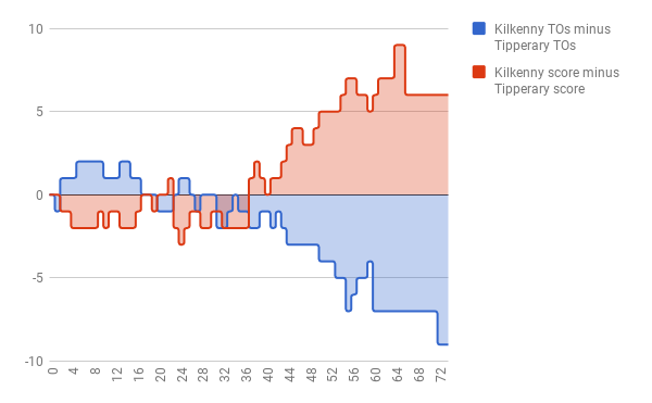 Turnovers vs score.png
