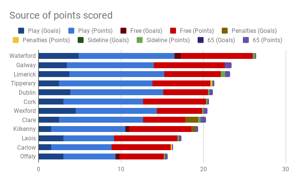 Source of points scored.png