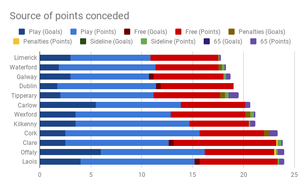 Source of points conceded.png