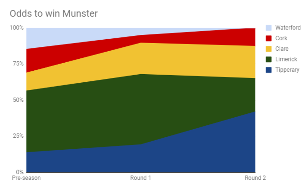 MunsterRoundByRound.png