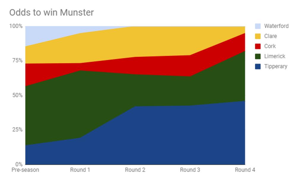 MunsterRoundByRound.png