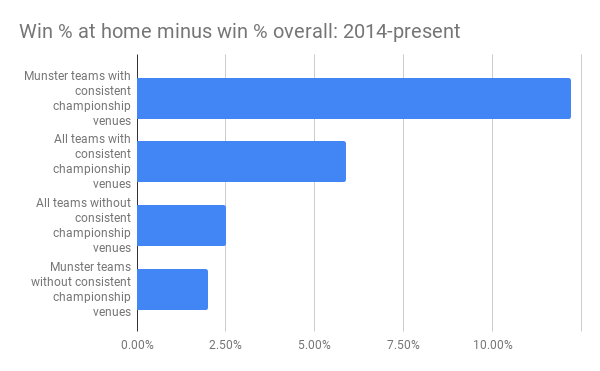 Win % at home minus win % overall_ 2014-present.png