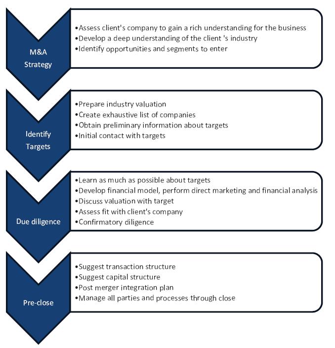 Advisory Process.png