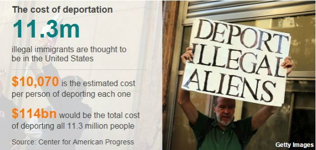 Deporting all undocumented immigrants would cost a fortune, disrupt lives, and have tangible effects on  all  of the nations' communities. This will play out on the local level. [Image courtesy  this article on the BBC .]