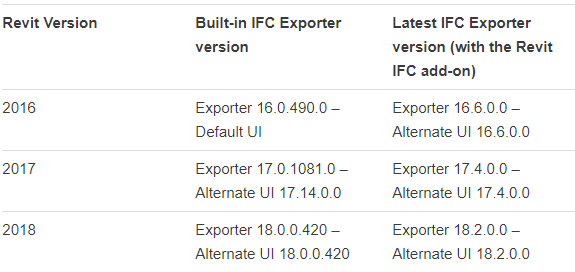 using-the-revit-IFC-export-revit-version.PNG