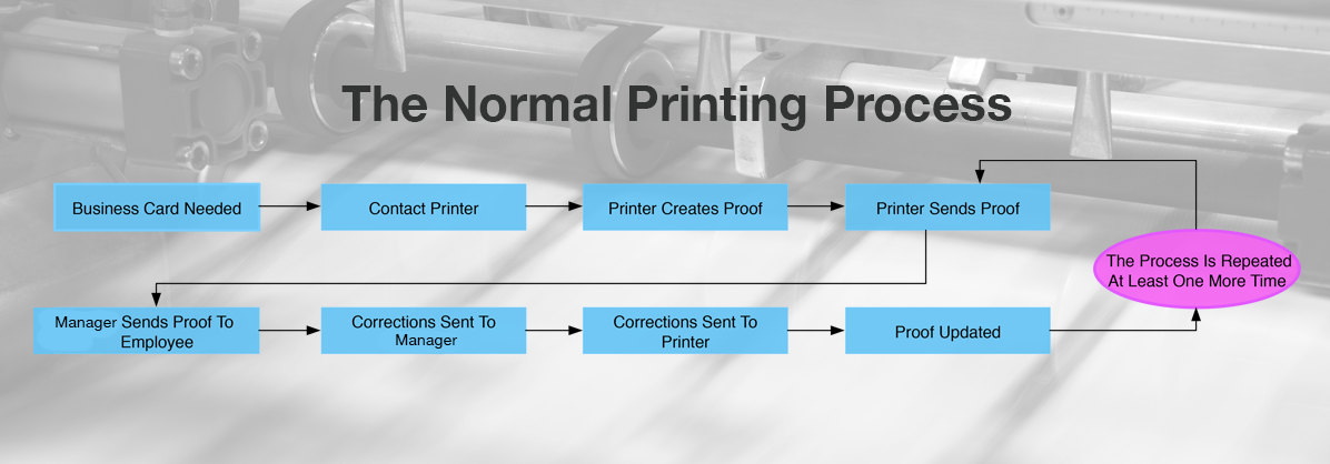 The normal Priniting proccess.png