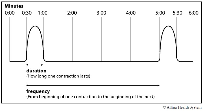 timing-contractions (1).jpg