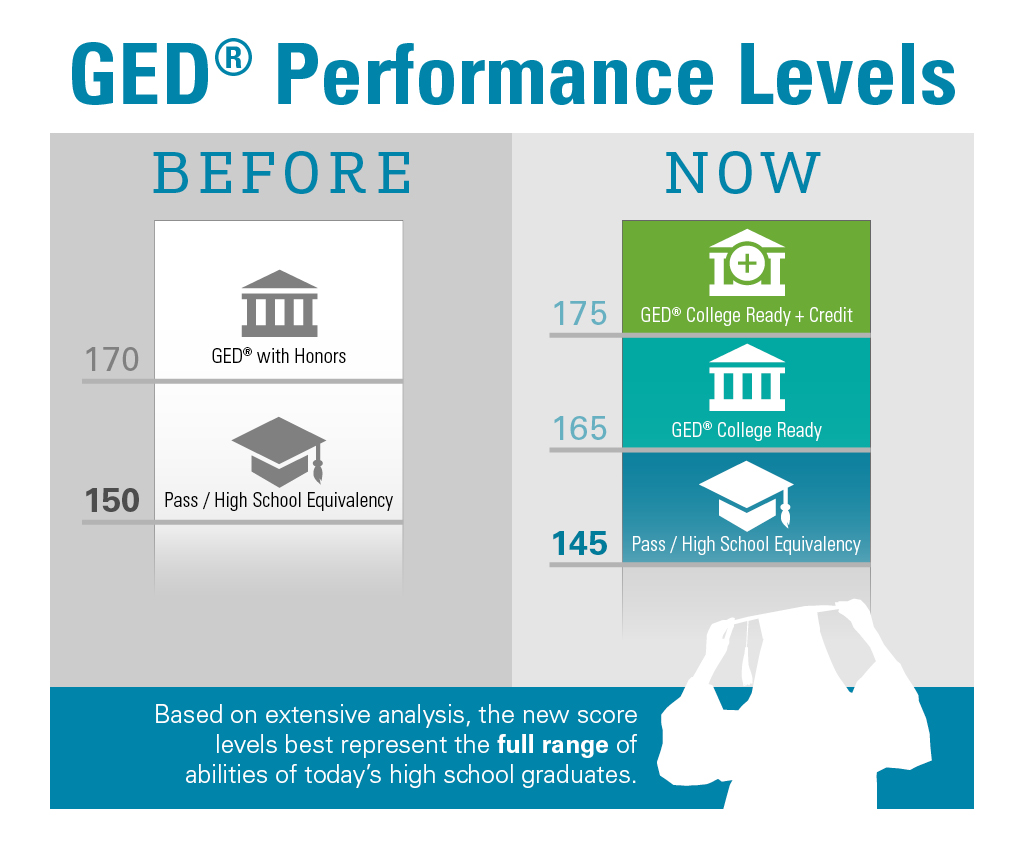 The GED changed radically in 2014.