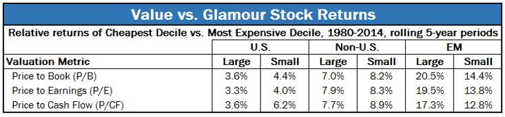 Source:      https://www.brandes.com/docs/default-source/brandes-institute/value-vs-glamour-worldwide-perspective