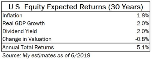 U.S. Equities expected returns